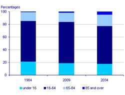 Ageing UK population statistics - ONS June 2010