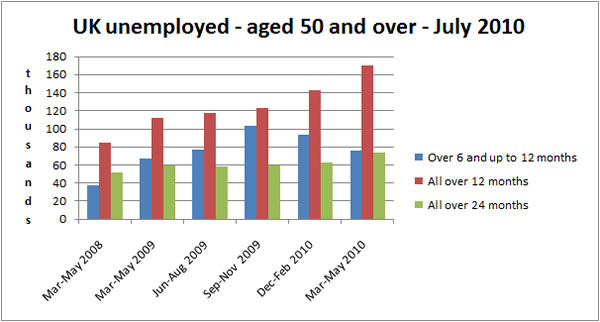 UK unemployment figures - July 2010 - over 50's agegroup