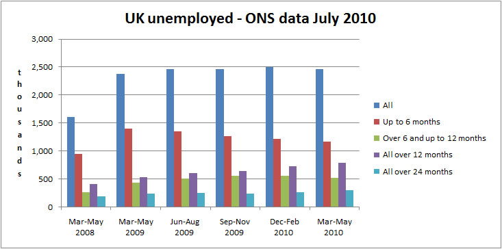 total UK unemployed figures July 2010 - all working age and duration
