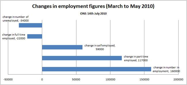 UK unemployment figure changes march to may 2010